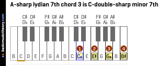 A-sharp lydian 7th chord 3 is C-double-sharp minor 7th