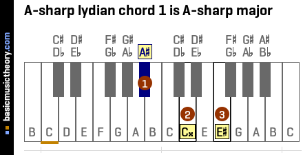 A-sharp lydian chord 1 is A-sharp major