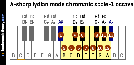 A-sharp lydian mode chromatic scale-1 octave