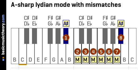 A-sharp lydian mode with mismatches