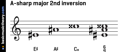 A-sharp major 2nd inversion