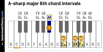 A-sharp major 6th chord intervals