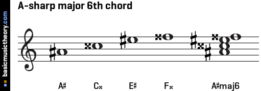 A-sharp major 6th chord