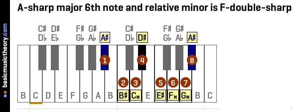A-sharp major 6th note and relative minor is F-double-sharp