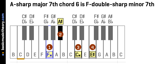 Basicmusictheory A Sharp Major 7th Chords