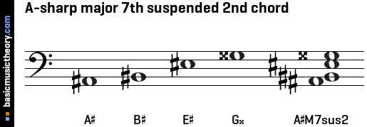 A-sharp major 7th suspended 2nd chord