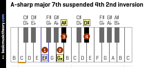A-sharp major 7th suspended 4th 2nd inversion