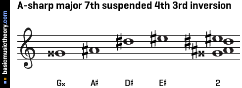A-sharp major 7th suspended 4th 3rd inversion