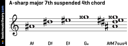 A-sharp major 7th suspended 4th chord