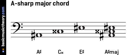 A-sharp major chord