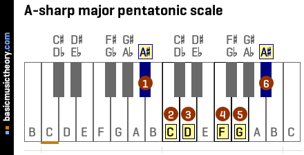 A-sharp major pentatonic scale