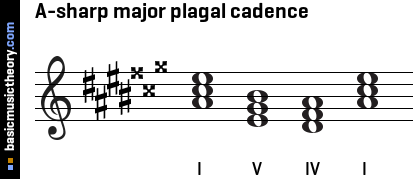 A-sharp major plagal cadence