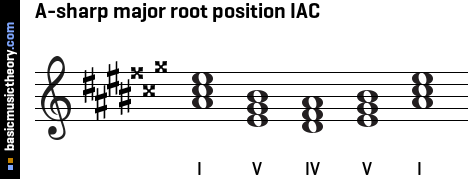 A-sharp major root position IAC