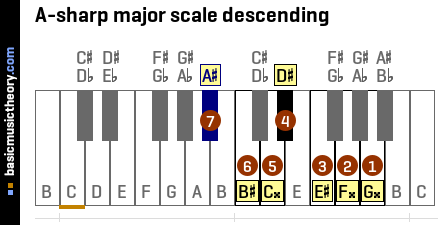 A-sharp major scale descending