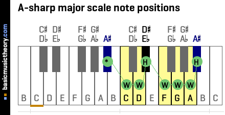 A-sharp major scale note positions