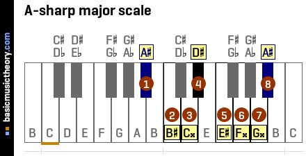 basicmusictheory.com: A-sharp major key signature