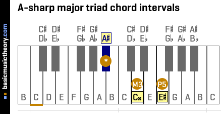 A-sharp major triad chord intervals