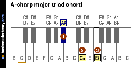 A-sharp major triad chord