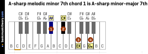 A-sharp melodic minor 7th chord 1 is A-sharp minor-major 7th