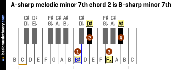 A-sharp melodic minor 7th chord 2 is B-sharp minor 7th
