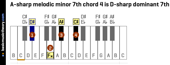 A-sharp melodic minor 7th chord 4 is D-sharp dominant 7th