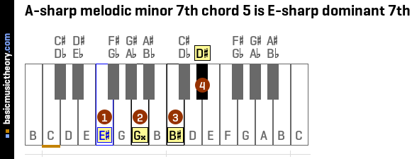 A-sharp melodic minor 7th chord 5 is E-sharp dominant 7th