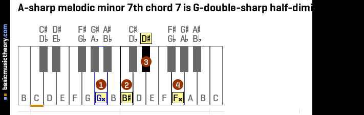 A-sharp melodic minor 7th chord 7 is G-double-sharp half-diminished 7th