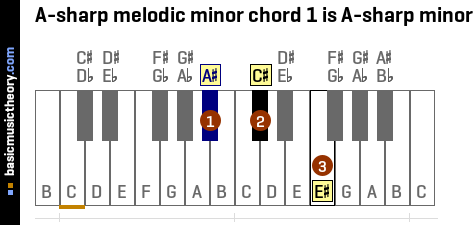 A-sharp melodic minor chord 1 is A-sharp minor