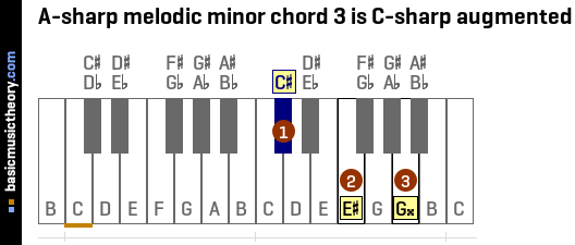 A-sharp melodic minor chord 3 is C-sharp augmented