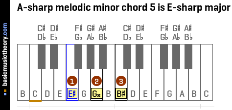 A-sharp melodic minor chord 5 is E-sharp major