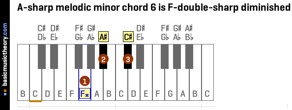 A-sharp melodic minor chord 6 is F-double-sharp diminished