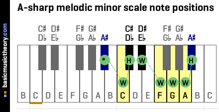 A-sharp melodic minor scale note positions