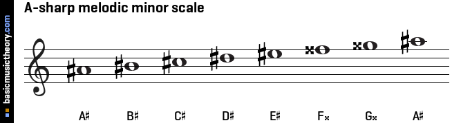A-sharp melodic minor scale