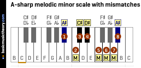 A-sharp melodic minor scale with mismatches
