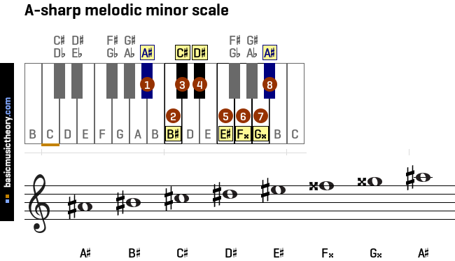a-sharp-melodic-minor-scale