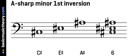 A-sharp minor 1st inversion