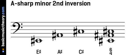 A-sharp minor 2nd inversion