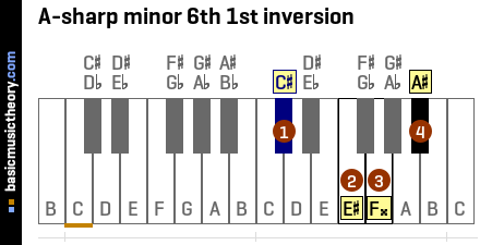 A-sharp minor 6th 1st inversion