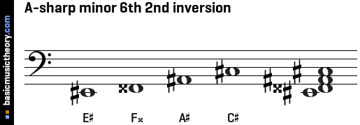 A-sharp minor 6th 2nd inversion