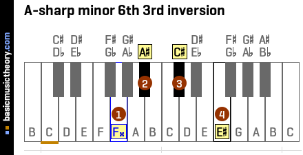 A-sharp minor 6th 3rd inversion