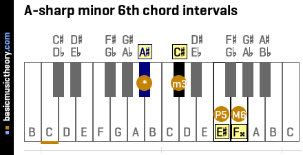 A-sharp minor 6th chord intervals