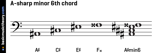 A-sharp minor 6th chord