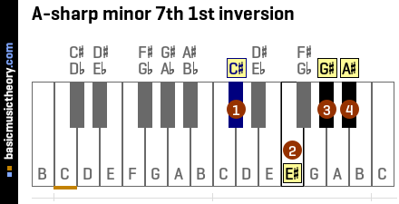 A-sharp minor 7th 1st inversion