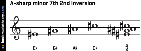 A-sharp minor 7th 2nd inversion