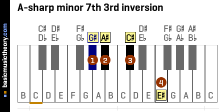 A-sharp minor 7th 3rd inversion