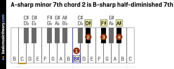 Luxury B Sharp Chord Piano Photo - Beginner Guitar Piano Chords ...