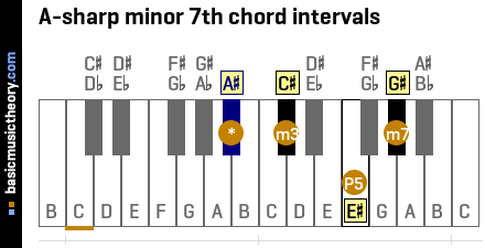 A-sharp minor 7th chord intervals