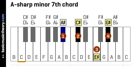 A-sharp minor 7th chord