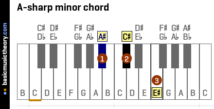 A-sharp minor chord