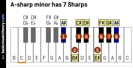 A-sharp minor has 7 Sharps